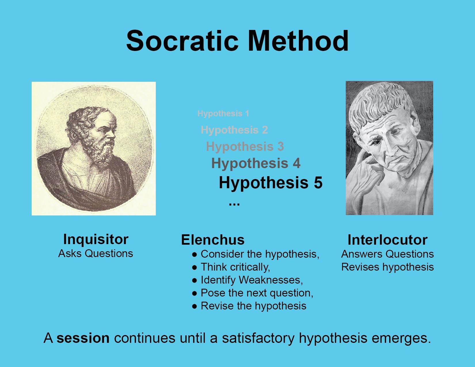 the definition of philosophy by socrates Definition of socrates - (469–399 bc), greek philosopher as represented in the writings of his disciple plato, he engaged in dialogue with others in an at.